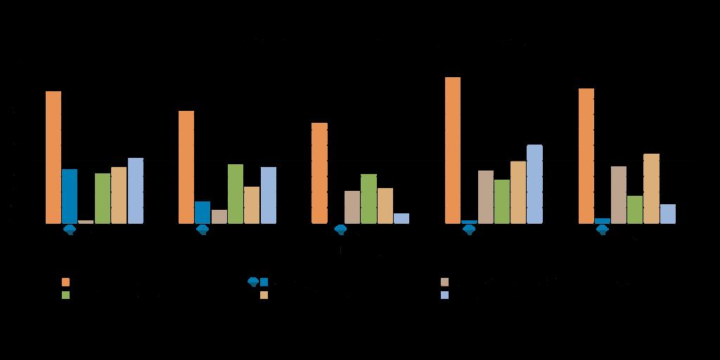 Rutgers 2019 Anthracnose Trial - Disease Pressure Chart
